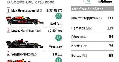 La Nación / Verstappen sorprendió a Hamilton