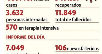La Nación / Covid: 106 nuevos decesos y 3.632 hospitalizados