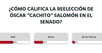 """La Nación / Votá LN: la reelección de Óscar """"Cachito"""" Salomón es mala, según lectores"""