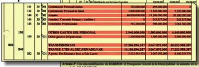 Concejales vendidos aprobarán hoy G. 26.000 millones para la campaña de Miguel Prieto