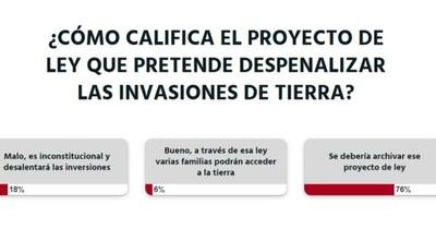 La Nación / Votá LN: según lectores, se debería archivar el proyecto que pretende legalizar las invasiones