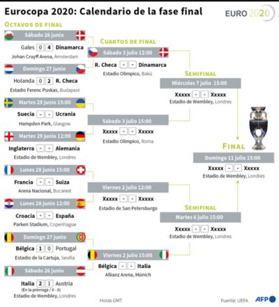 Hoy, Croacia ante España y Francia-Suiza