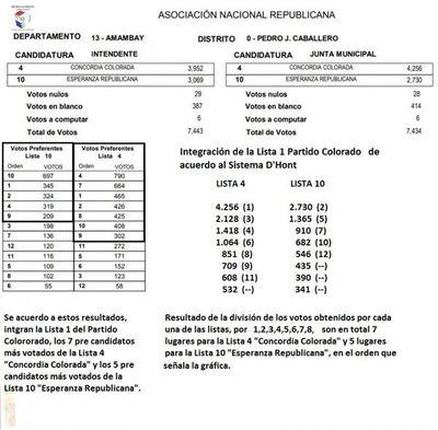 Colorados del Amambay conocerán los resultados oficiales a más tardar el jueves