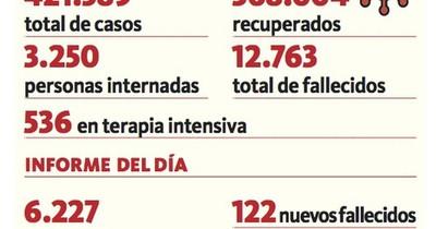 La Nación / Reportan 122 fallecidos y 3.250 pacientes internados