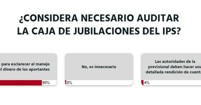 """La Nación / Votá LN: """"Se debe auditar el IPS para esclarecer el manejo del dinero de los aportantes"""""""