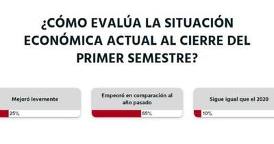 La Nación / Votá LN: la ciudadanía cree que la economía empeoró con relación al 2020