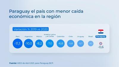 Durante su informe de gestión, Abdo destacó la economía paraguaya como la de menor caída