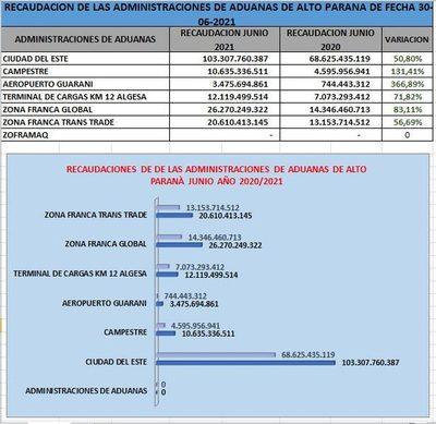 Aduanas de C. del Este y otras dependencias de la región registran superávits permanente – Diario TNPRESS