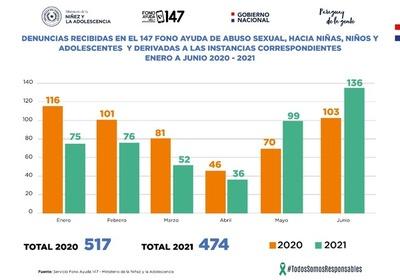 Solo en junio se realizaron 1.142 denuncias de vulneración de derechos de niños y niñas