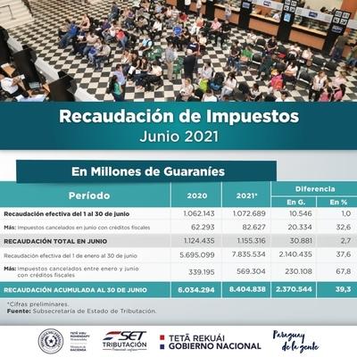 SET registró G. 8.404.838 millones de recaudación acumulada a junio