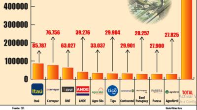 Reforma tributaria y   los controles aumentaron   aporte del agro al Fisco