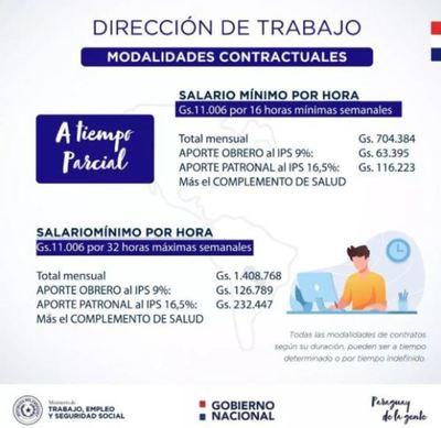 Ministerio de Trabajo reglamentó reajuste del salario mínimo