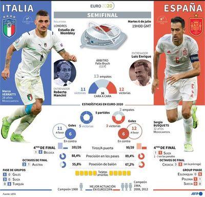 Eurocopa: Resiliencia vs favoritismo, en semifinales