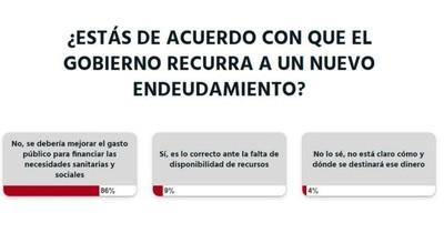 La Nación / Votá LN: se debería mejorar el gasto público, opinan los lectores