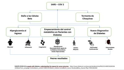 Instan a personas con diabetes a vacunarse contra COVID-19 – Prensa 5