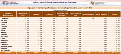 Alto Paraná recibe más de G. 100.000 millones en el primer semestre del 2021
