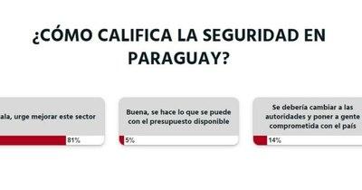 La Nación / Votá LN: urge mejorar la seguridad en nuestro país, opinan los lectores