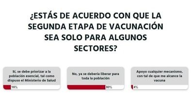 La Nación / Votá LN: las vacunas deben ser para todos