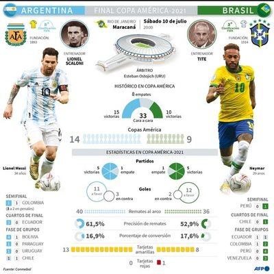 Argentina trama  un 'Maracanazo' en la Copa América