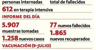 La Nación / Continúa sostenida baja de fallecidos por covid