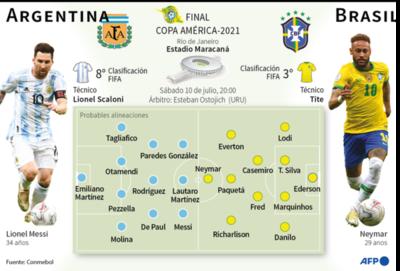 Brasil-Argentina, por el trono de América