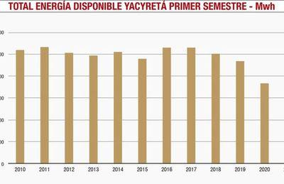 Menos generación total de la central en 2021, pero más uso en Paraguay
