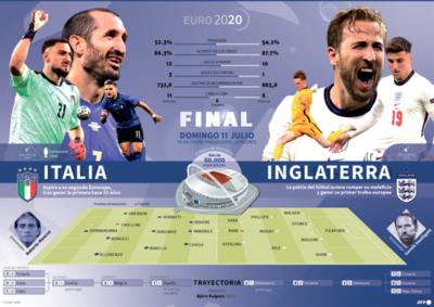 Inglaterra-Italia, una final de Eurocopa imperial