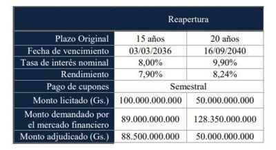 Hacienda colocó bonos por G. 138.500 millones