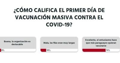 """La Nación / Votá LN: califican de """"excelente"""" el proceso de vacunación"""