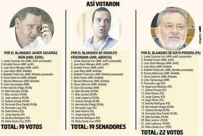 El Senado, único bastión anticartista, blanquea a ZI, Sixto y Friedmann
