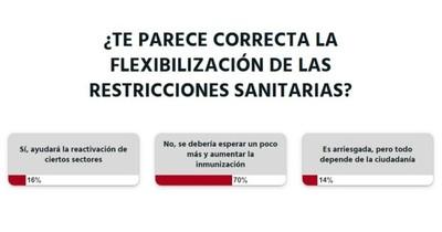 La Nación / Votá LN: lectores creen que la flexibilización de medidas es apresurada