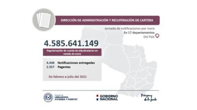 MUVH recuperó Gs. 4.585 millones provenientes de gestiones de regularización de cuentas