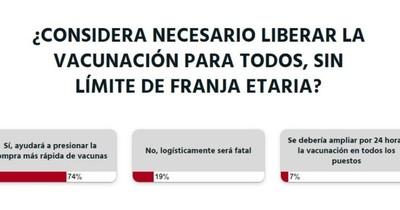 La Nación / Votá LN: se debe liberar la vacunación para apresurar la compra de más dosis