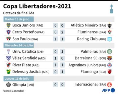 Dominio de los brasileños en la Libertadores y Sudamericana