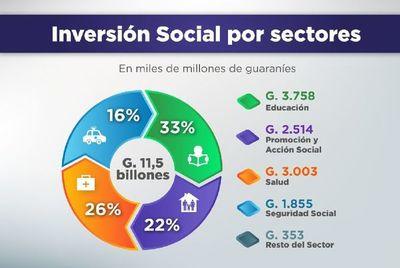 G. 11,5 billones fueron destinados al gasto social durante el primer semestre del año