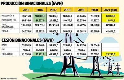 Disminución de tarifas en Itaipú, ¿qué hacemos?