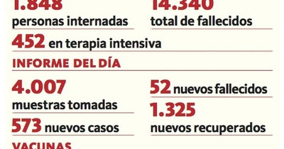 La Nación / Registran un descenso de positivos e internados