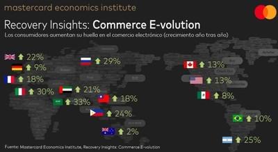 El comercio electrónico generó USD 900.000 millones durante el 2020