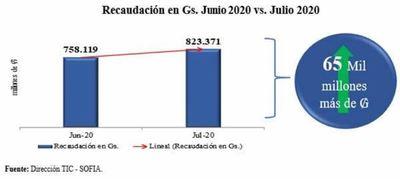 Al cierre del mes de julio Aduanas registró ingresos por valor de ₲823.371 millones