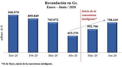 Aduanas registra superávit de 2,0% en recaudación de Junio