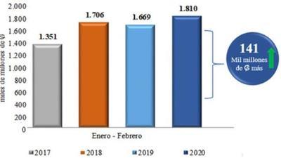 Aduanas cerró febrero con 8,4% de superávit