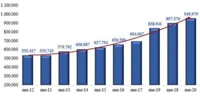 Ingresos aduaneros alcanzaron  ₲. 949.979 millones al cierre de enero del corriente año