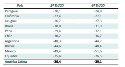 Paraguay tiene el mejor índice económico de la región