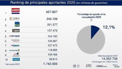 El mayor aportante del fisco en el 2020 fue la ANDE