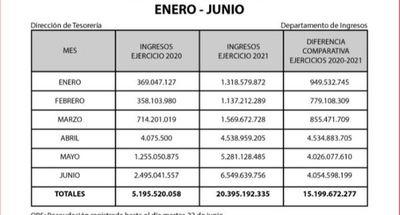 INDERT recaudó en 6 meses más de G. 22.000 millones