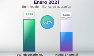 La inversión social asciende a USD 204 millones en enero