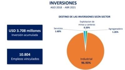 El MIC financió proyectos por USD 3.708 millones