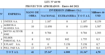 Aprueban 6 proyectos de inversión por USD 5 millones
