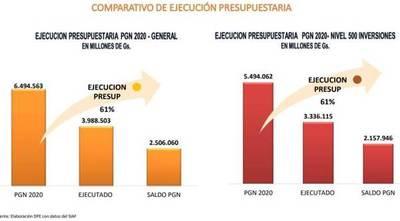 MOPC alcanzó 61% de ejecución presupuestaria al mes de septiembre