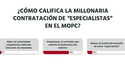 La Nación / Votá LN: millonaria contratación en el MOPC amerita la destitución del ministro, según lectores